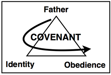 living in a covenant relationship with god